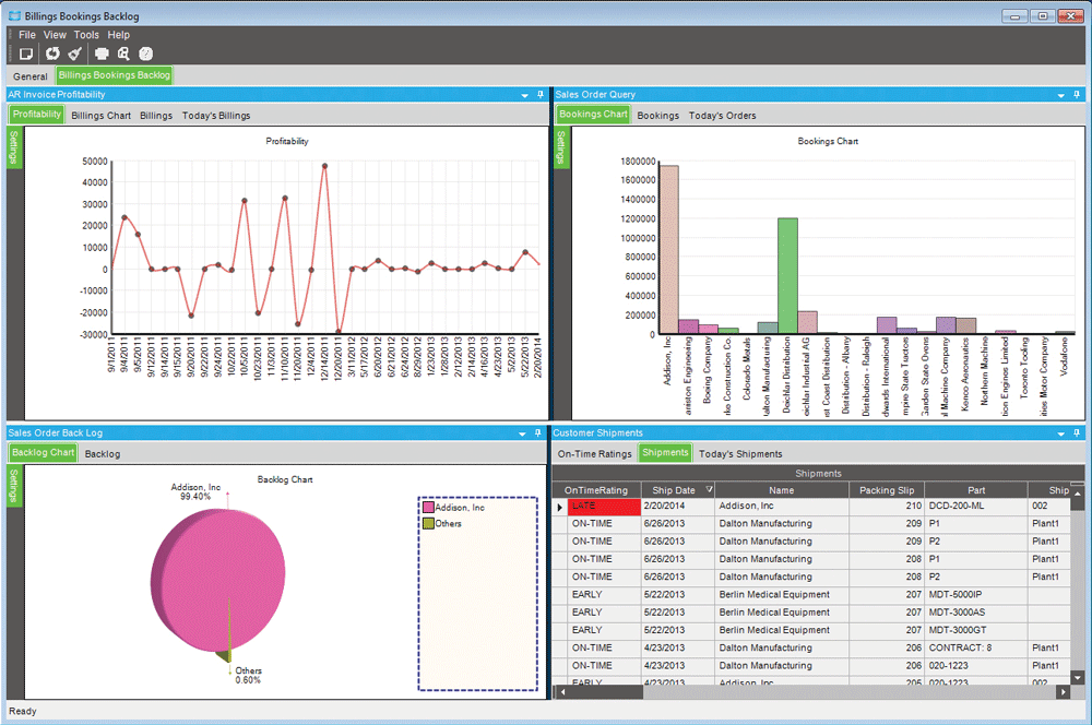 Enterprise Performance Management Software Dashboard KPIs